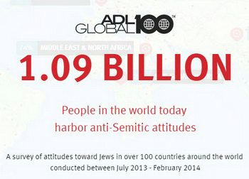 anti-semitism around the world